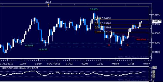 Forex_NZDUSD_Technical_Analysis_04.03.2013_body_Picture_5.png, NZD/USD Technical Analysis 04.03.2013