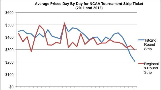 NCAA Stips -- Ticket Prices
