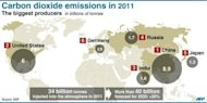 Graphic illustrating the world's top carbon dioxide emitters in 2011. The volume of greenhouse gases causing global warming rose to a new high last year, the UN World Meteorological Organisation said Tuesday