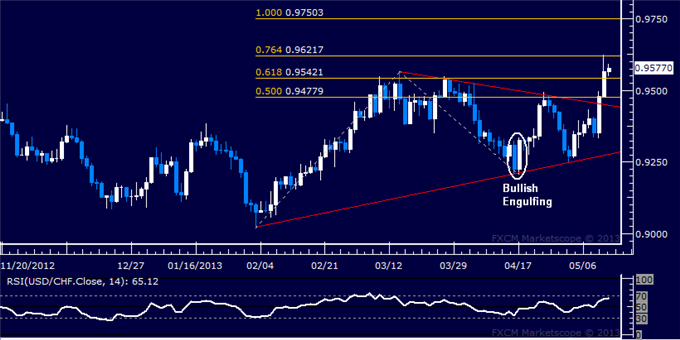 Forex_USDCHF_Technical_Analysis_05.10.2013_body_Picture_5.png, USD/CHF Technical Analysis 05.13.2013