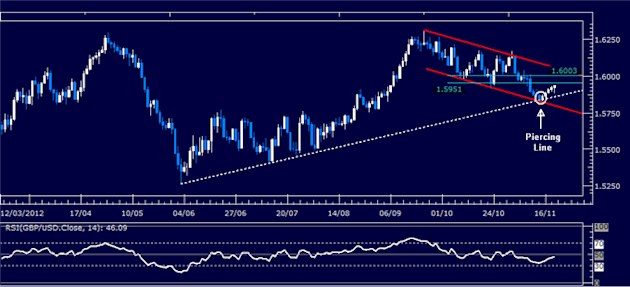 Forex_Analysis_GBPUSD_Classic_Technical_Report_11.21.2012_body_Picture_5.png, Forex Analysis: GBP/USD Classic Technical Report 11.21.2012