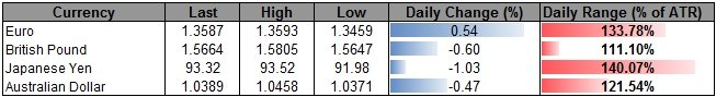 Forex_USD_Rally_Overbought_JPY_to_Weaken_Further_on_Policy_Outlook_body_ScreenShot232.png, USD Rally Overbought, JPY to Weaken Further on Policy Outlo...
