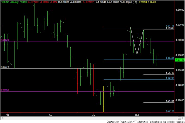FOREX_Analysis_Trading_EURUSD_Short_Early_Next_Week_body_eurusd.png, FOREX Analysis: Trading EUR/USD Short Early Next Week