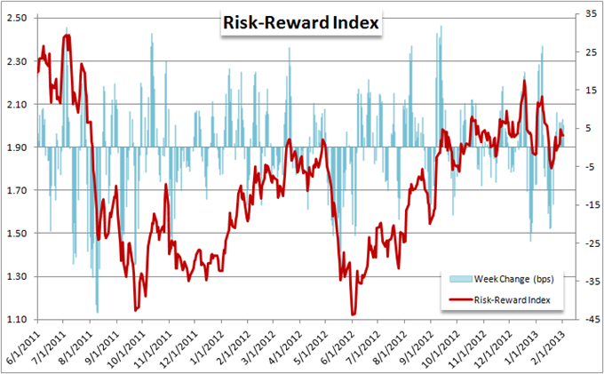 EURUSD_and_Yen_Crosses_Mislead_Measure_of_Risk_Trends_body_Picture_11.png, Forex Strategy: EUR/USD and Yen Crosses Mislead Measure of Risk Trends