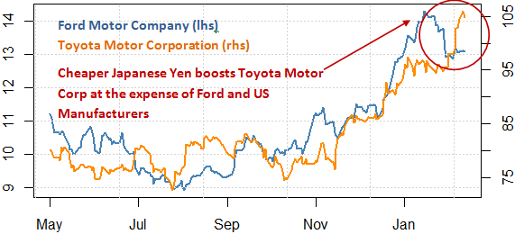 stock_markets_ford_stock_japanese_yen_toyota_motors_body_Picture_9.png, Will Ford Fall? Toyota Surge? Protect Your Portfolio With This Tool
