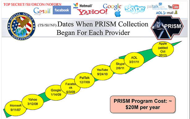 PRISM Companies Start Denying Knowledge of the NSA Data Collection Program