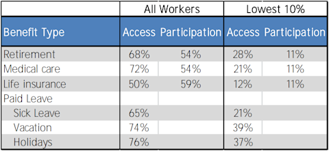 American access to and participation in benefit programs