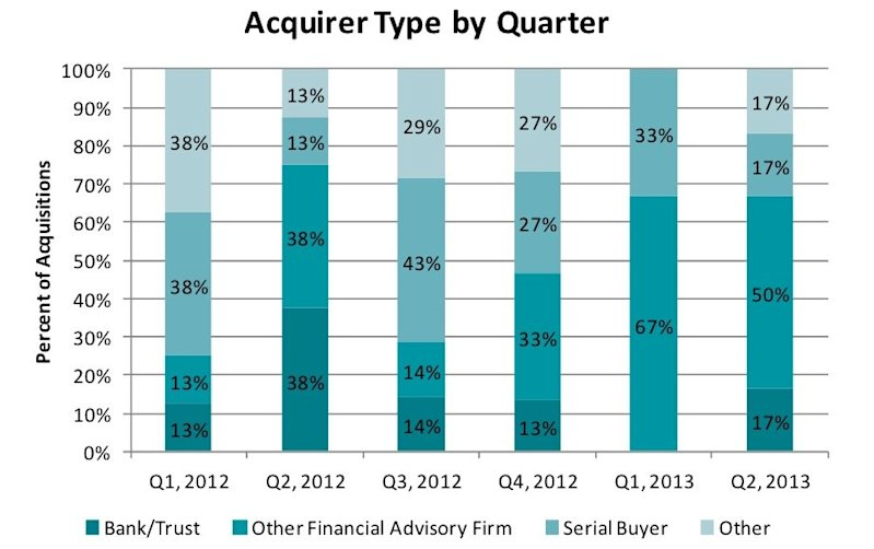 deals by acquirer