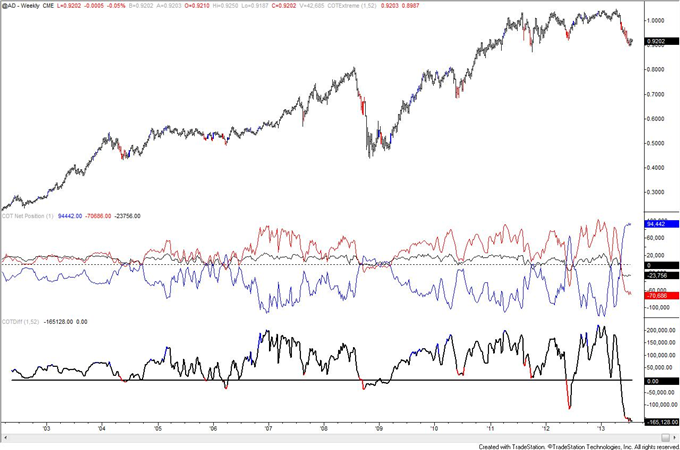 Is_Crude_Oil_COT_Positioning_Poison_to_Bull_Move_body_AUD.png, Is Crude Oil COT Positioning Poison to Bull Move?