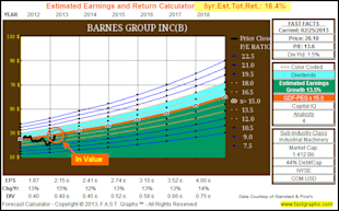 Barnes Group Inc: Fundamental Stock Research Analysis image B5