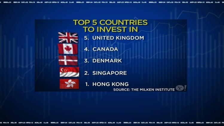 U.S. Ranks 22nd in New List of Best Countries for Foreign Investment