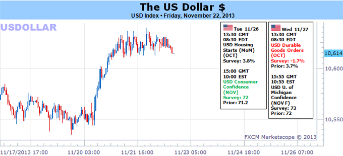 forex_US_Dollar_Trading_Forecast_body_Picture_5.png, US Dollar Falls Despite Strong Payrolls Data - What Could Save it?