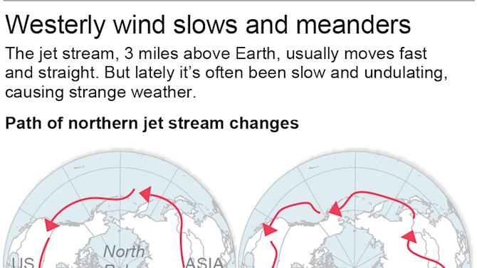 Map shows the paths of the Polar jet stream; 2c x 3 inches; 96.3 mm x 76 mm;