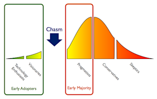 Why Your Social Business Platform Doesn't Have 100% Adoption image TechnologyAdoptionCycle Chasm 500x314