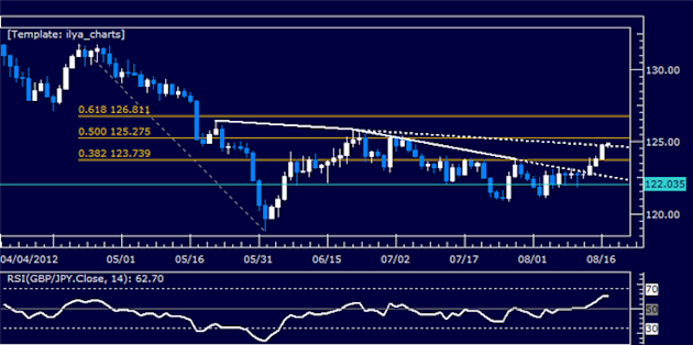 GBPJPY_Classic_Technical_Report_08.17.2012_body_Picture_5.png, GBPJPY Classic Technical Report 08.17.2012