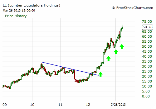 LL Stock Chart - Weekly