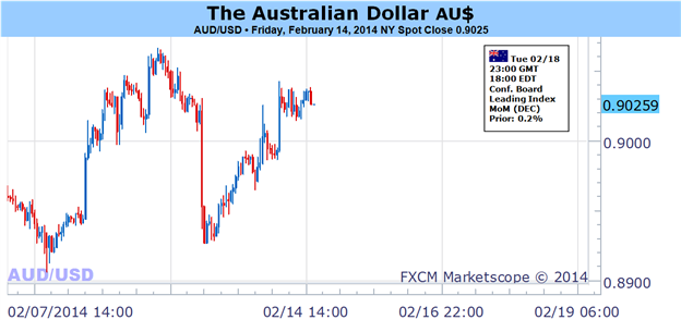 Australian_Dollar_Vulnerable_as_Risk_Sentiment_Sours_Anew_body_Picture_1.png, Australian Dollar Vulnerable as Risk Sentiment Sours Anew