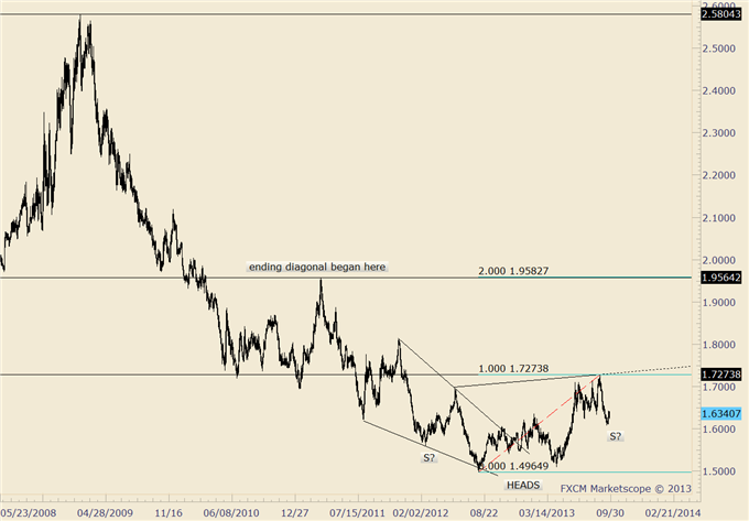 British_Pound_Reverses_body_eurnzd.png, GBP/USD Reverses from Major Market Level; Know these Levels Now