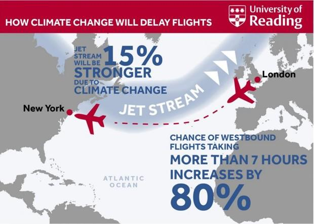 Climate Change Might Lengthen Transatlantic Flights
