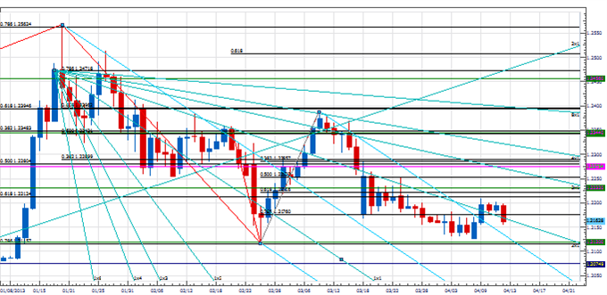 PT_EURJPY_key_body_Picture_2.png, Price & Time: EUR/JPY at a Critical Juncture
