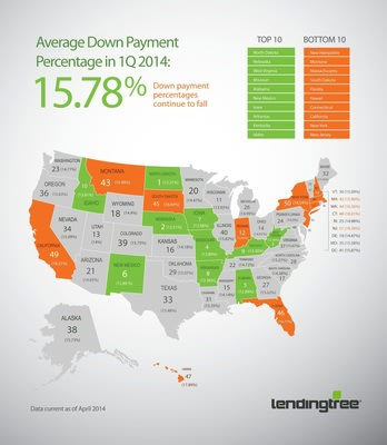 LendingTree Average Down Payment Report: US Average Down Payment Percentage Falls to 15.78% in Q1 2014 - Mortgage lenders loosen standards as rates ri...