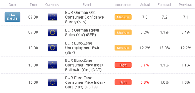 Euro_Worst_Performer_Past_24-hours_after_Fed_Weakening_Euro-Zone_CPI_body_Picture_1.png, Euro Worst Performer Past 24-hours after Fed, Weakening Euro-...