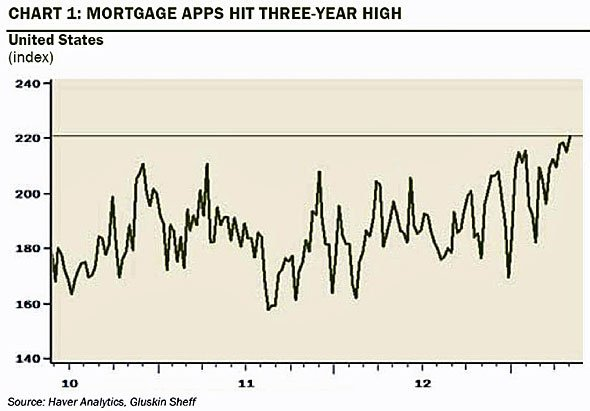 mortgage apps rising