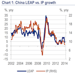 BAML LEAP Index