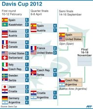 Table showing 2012 Davis Cup semi-final fixtures and previous results