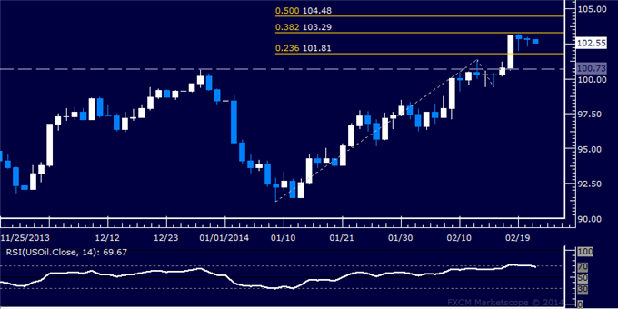 Forex_Dollar_Working_on_Fifth_Day_of_Gains_SPX_Searching_for_Direction_body_Picture_8.png, Dollar Working on Fifth Day of Gains, SPX 500 Looking for D...