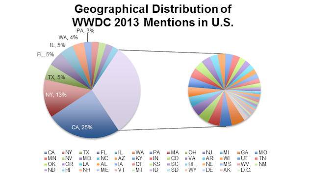 Social Media Insights From Apple's WWDC Event image doh2