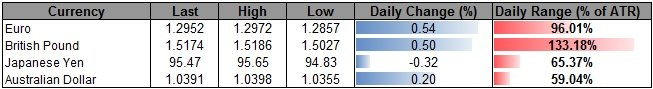 Forex_USDOLLAR_to_Eye_Fresh_Highs_on_FOMC_Policy-_10600_in_Focus_body_ScreenShot088.png, USDOLLAR to Eye Fresh Highs on FOMC Policy- 10,600 in Focus
