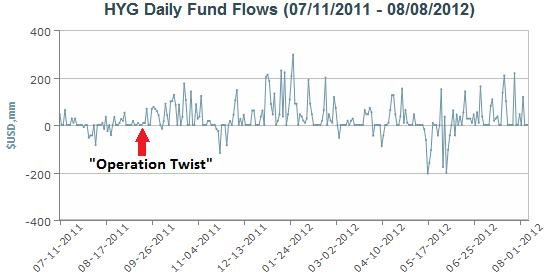 HYG Daily Flows