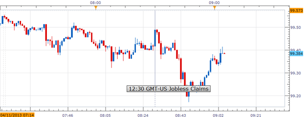 US_Jobless_Claims_Dropped_More_Than_Expected_USDJPY_Bullilsh_body_Picture_1.png, US Jobless Claims Dropped More Than Expected; USDJPY Bullilsh