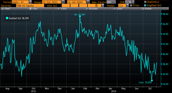 30 day implied volatility in TAN, Courtesy of Bloomberg