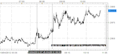 ECB_Rate_Decision_and_Press_Conference_body_x0000_i1026.png, UPDATE: EURUSD Moves to Session Highs Post-Draghi Press Conference