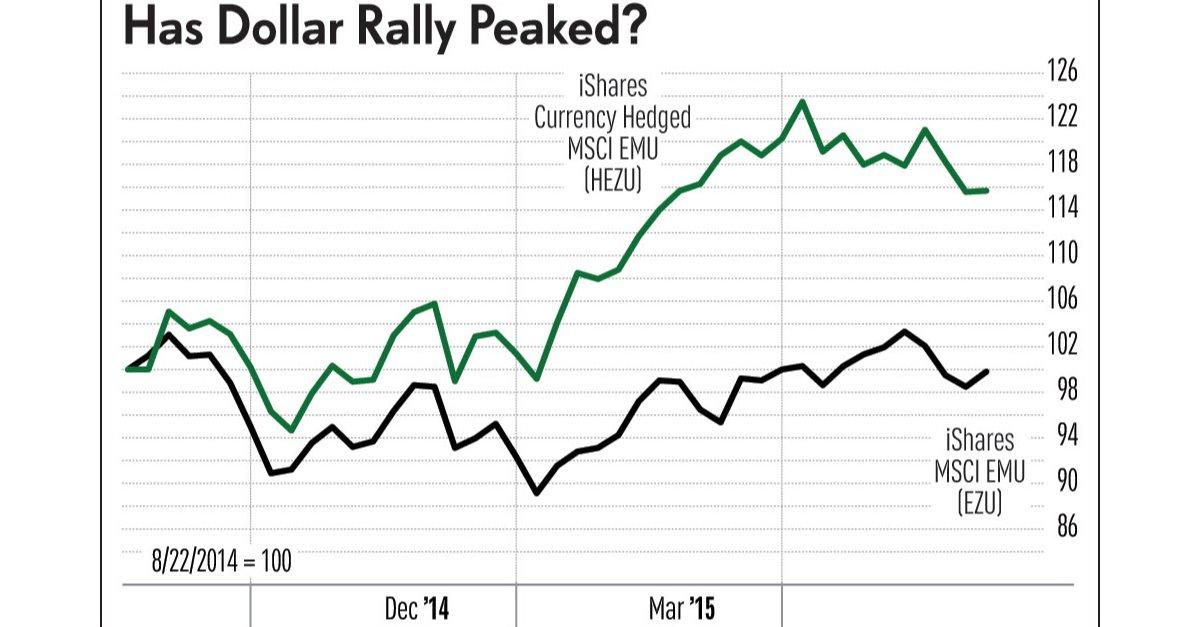 Has The Dollar Really Peaked?