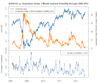 australian_dollar_forecast_top_but_when_body_Picture_1.png, Australian Dollar Volatility and Sentiment Warns of Major Top &#x2013; When?