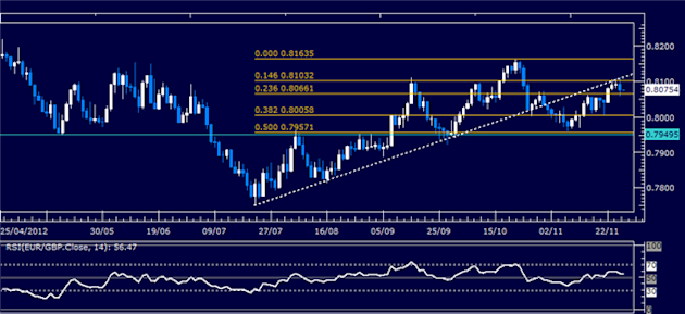Forex_Analysis_EURGBP_Classic_Technical_Report_11.28.2012_body_Picture_1.png, Forex Analysis: EUR/GBP Classic Technical Report 11.28.2012