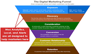 5 Reasons You Need The NEW Moz Analytics image digital marketing funnel1