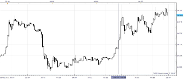 GBPUSD_Back_at_Yearly_High_after_BoE_Unexpectedly_Ends_FLS_Policy_body_Picture_1.png, GBP/USD Back at Yearly High after BoE Unexpectedly Ends FLS Poli...