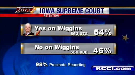 All 70 Iowa judges retained