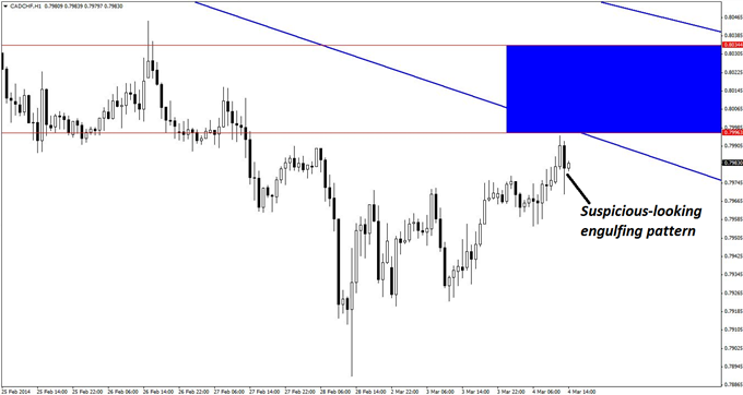 Any one of three potential short-entry triggers on the hourly chart of CAD/CHF would be viable once price pierces the key zone of resistance overhead.