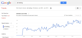 4 Ways to Fail at Conversion Rate Optimization image AB Testing Google Trends
