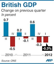 Graphic showing updated quarterly change in British GDP since Q3 2010. Britain's recession is deeper than first thought according to revised official figures that show the nation's economy shrank by 0.3 percent in the first quarter