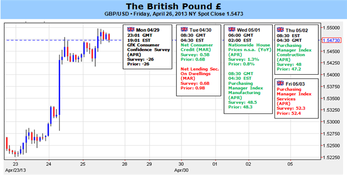 British_Pound_to_Hold_Bullish_Trend_as_UK_Skirts_Triple-Dip_Recession_body_Picture_1.png, British Pound to Hold Bullish Trend as UK Skirts Triple-Dip Recession