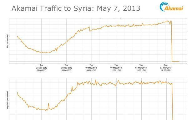 Syria Made Its Internet Disappear Again