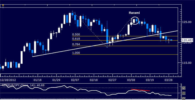 Forex_EURJPY_Technical_Analysis_03.29.2013_body_Picture_5.png, EUR/JPY Technical Analysis 03.29.2013