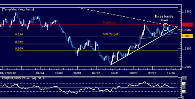 Forex_Analysis_EURUSD_Short_Trade_Triggered_body_Picture_5.png, Forex Analysis: EURUSD Short Trade Triggered
