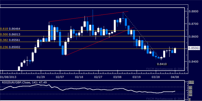 Forex_EURGBP_Technical_Analysis_04.08.2013_body_Picture_5.png, EUR/GBP Technical Analysis 04.08.2013